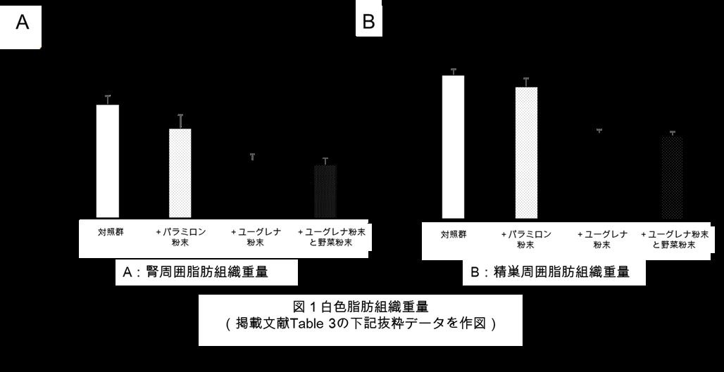 タケダ図1