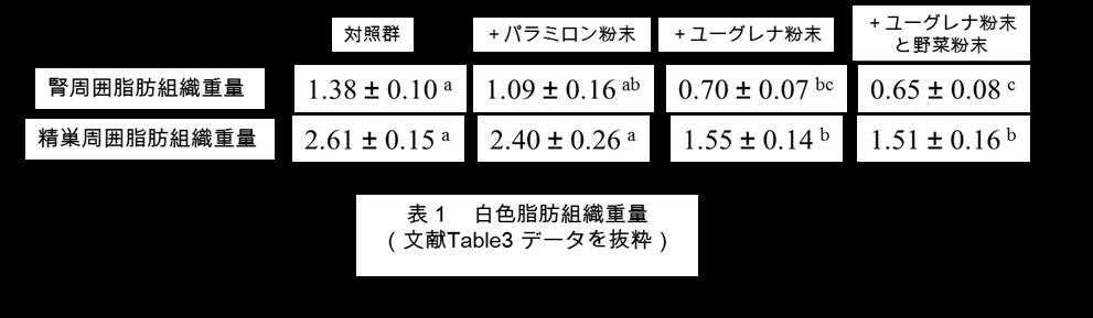 タケダ表1