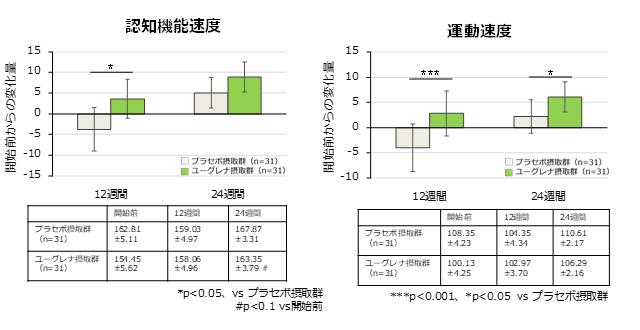 認知機能速度+運動速度グラフ
