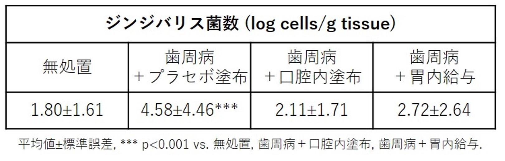 表:微細藻類「コッコミクサKJ」による口腔内のジンジバリス菌の減少