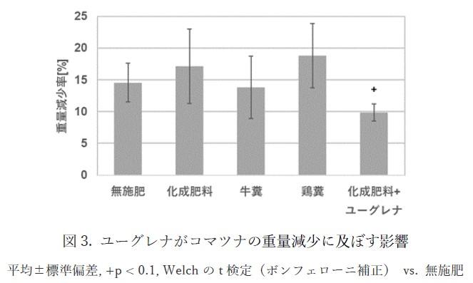 WP, PR TIMES用図3