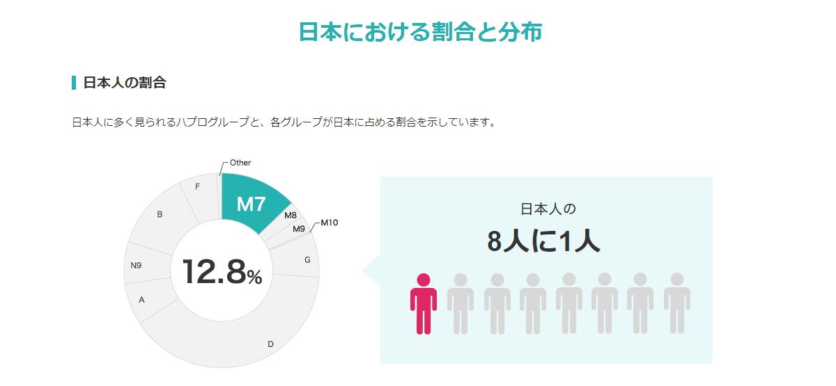 日本における割合と分布_1-1